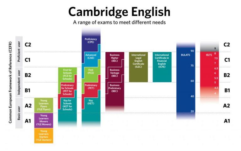 Preparazione agli esami Cambridge